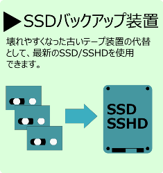 SSDバックアップ装置