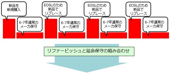ネットワークリプレース1
