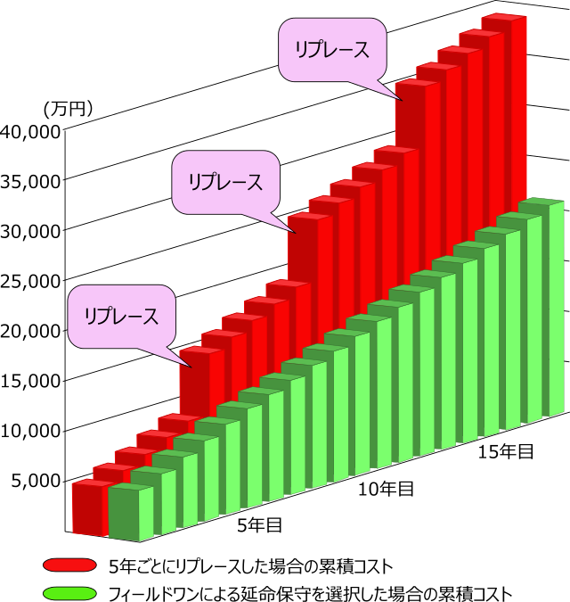 Graph Replace